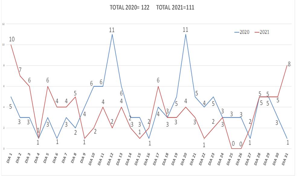 Enero 2021 cierra con 111 homicidios y reconfirma tendencia sostenida a la baja desde la puesta en marcha del Plan Control Territorial